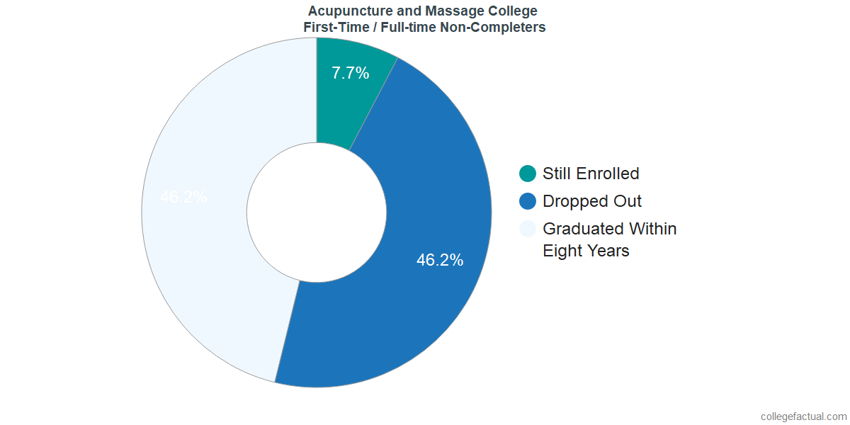 Non-completion rates for first-time / full-time students at Acupuncture and Massage College