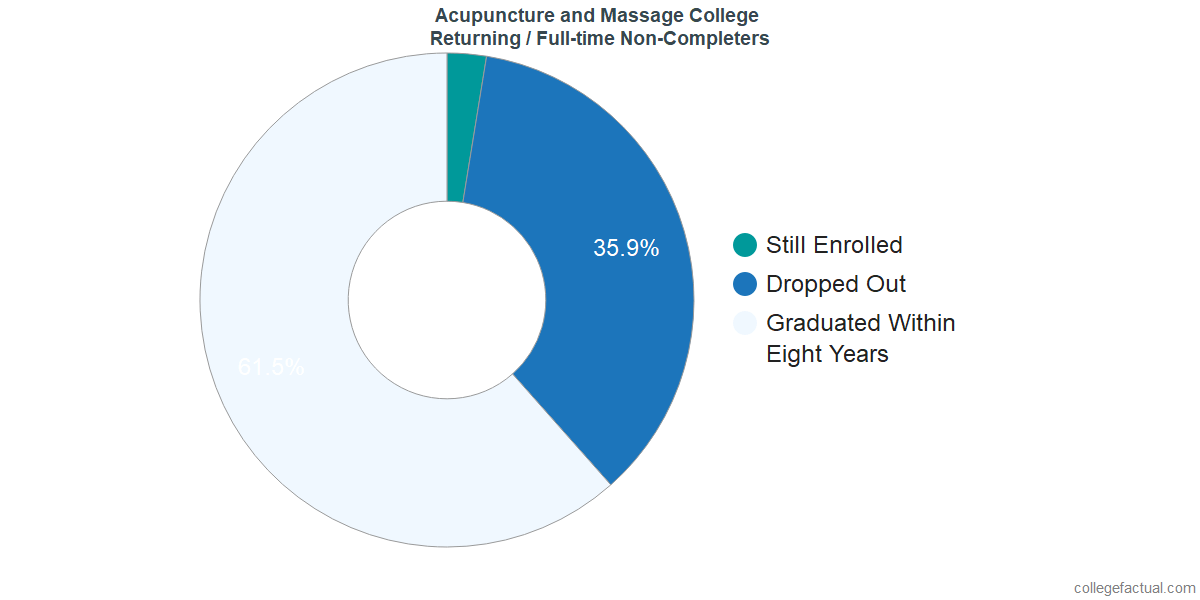Non-completion rates for returning / full-time students at Acupuncture and Massage College