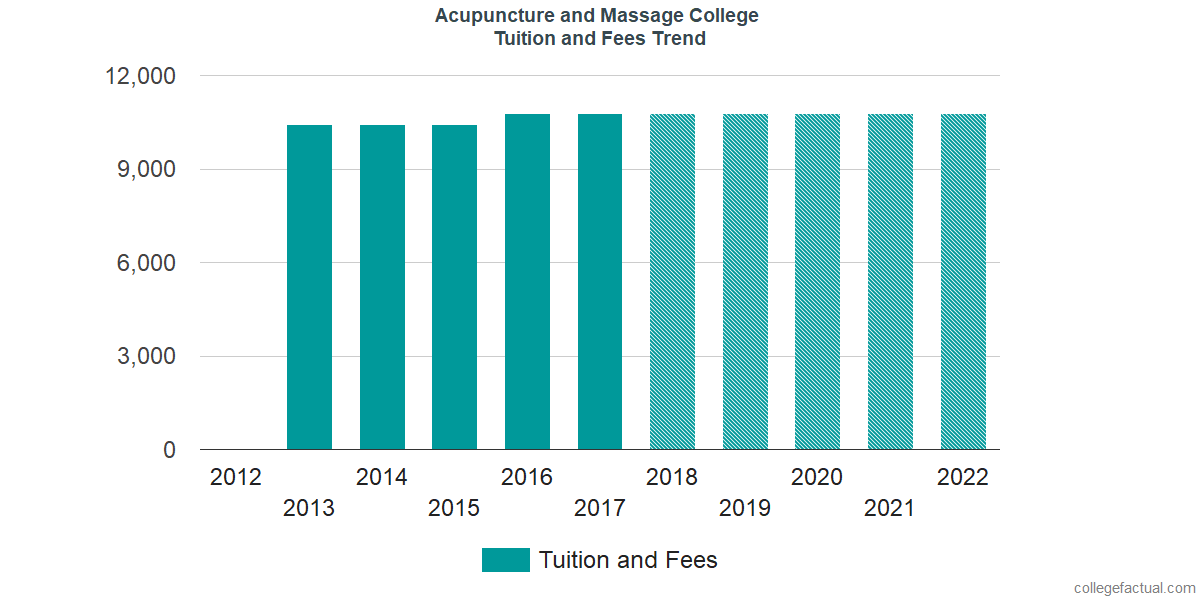 Tuition and Fees Trends at Acupuncture and Massage College