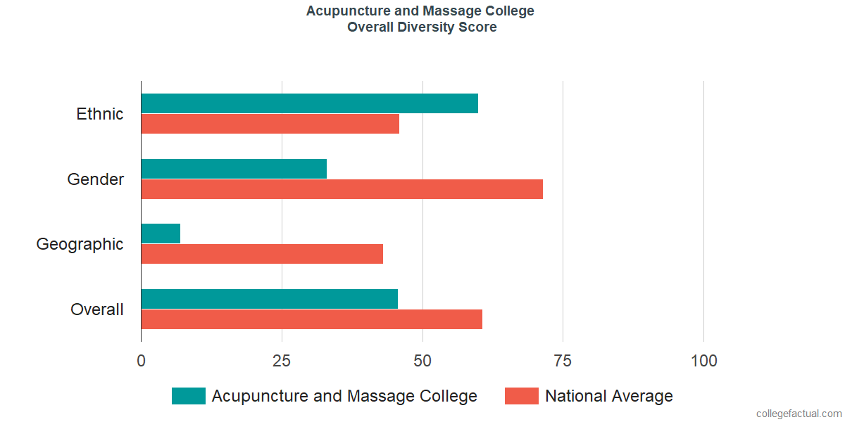 Overall Diversity at Acupuncture and Massage College