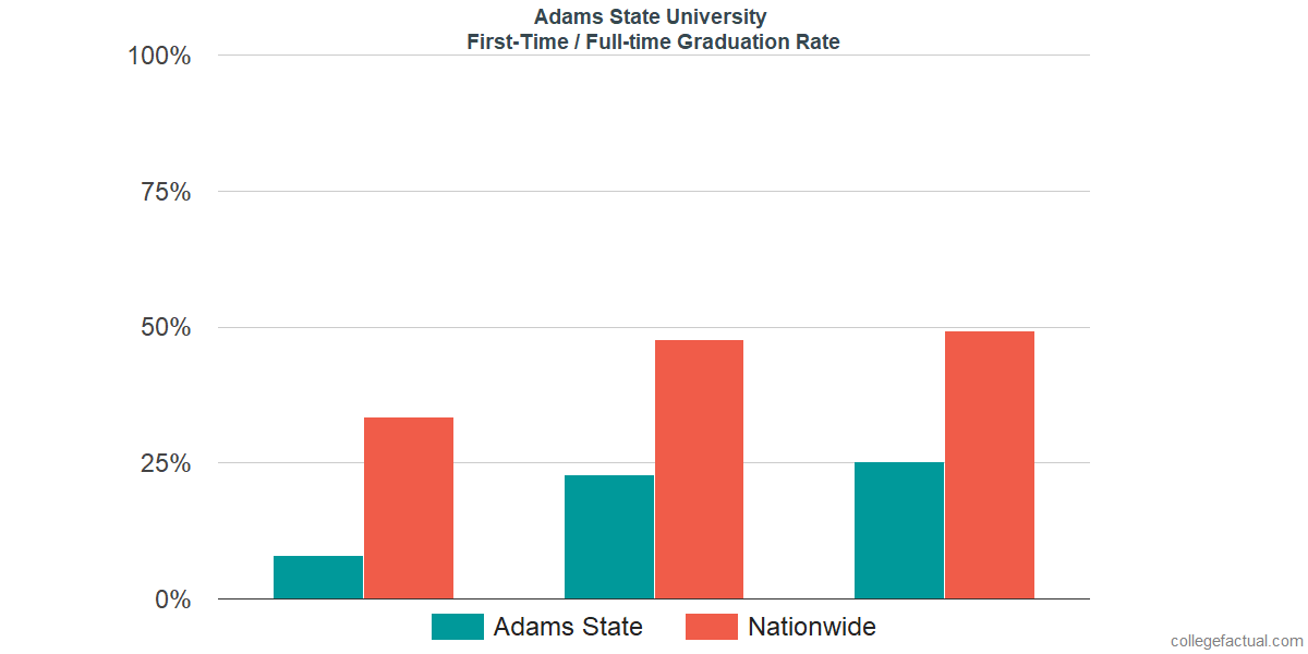 Graduation rates for first-time / full-time students at Adams State University