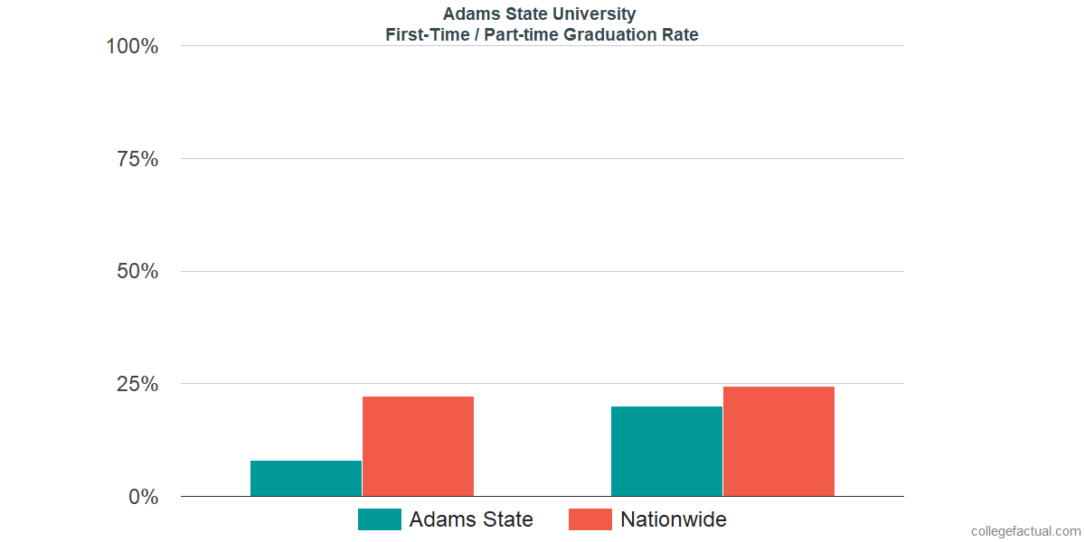 Graduation rates for first-time / part-time students at Adams State University