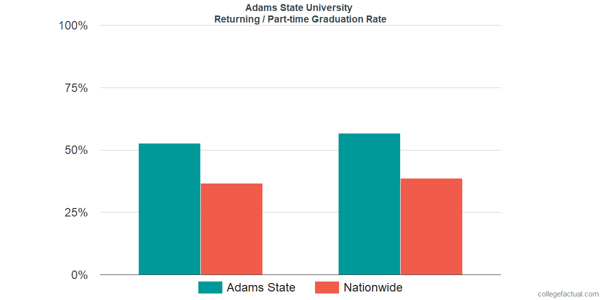 Graduation rates for returning / part-time students at Adams State University
