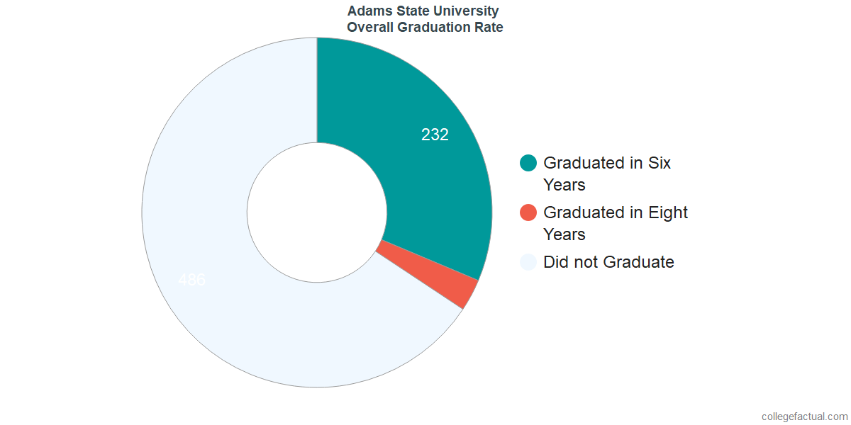 Adams StateUndergraduate Graduation Rate