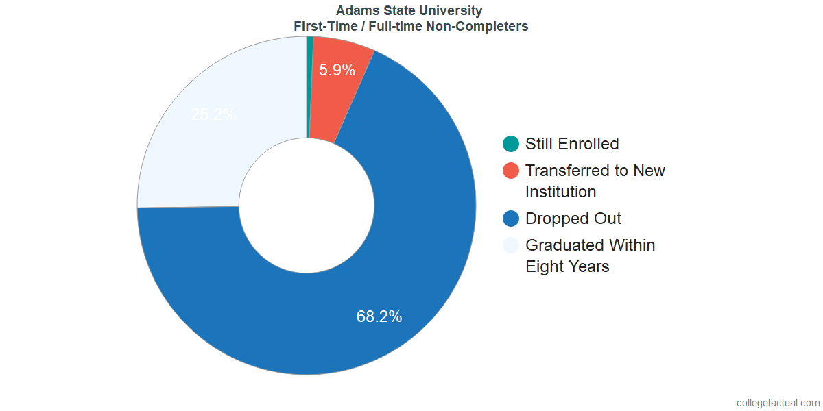 Non-completion rates for first-time / full-time students at Adams State University