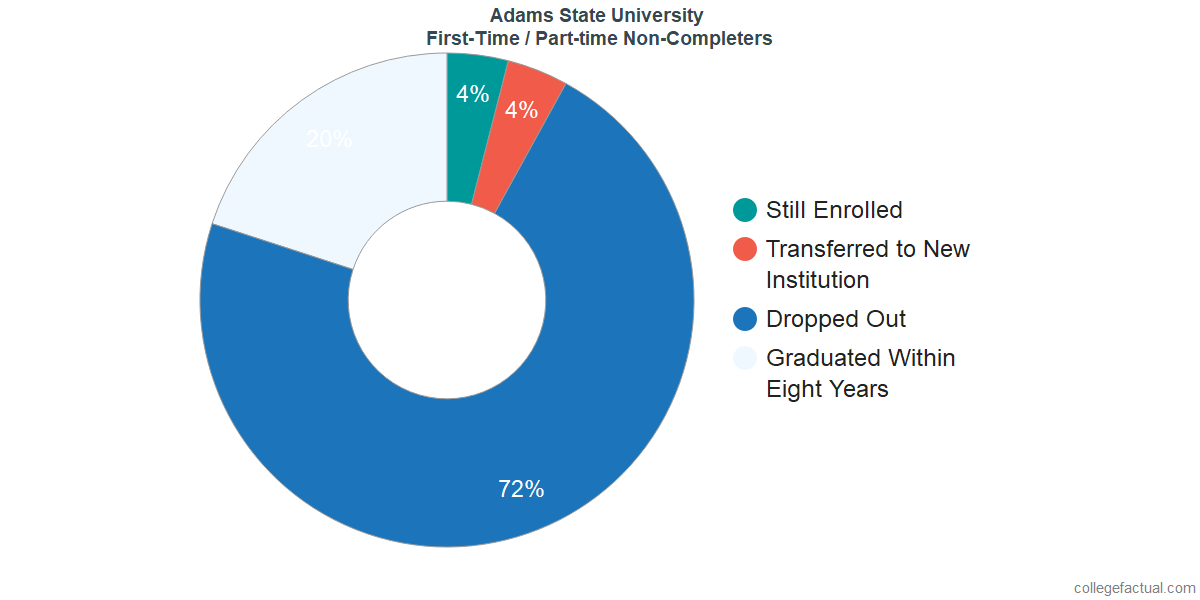 Non-completion rates for first-time / part-time students at Adams State University