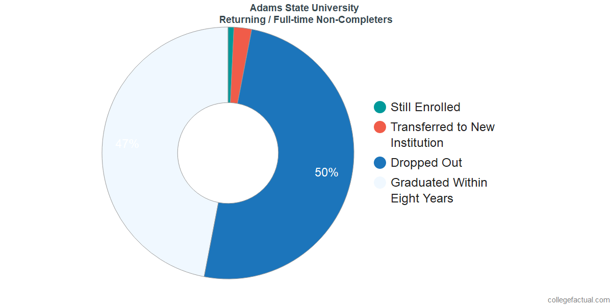 Non-completion rates for returning / full-time students at Adams State University