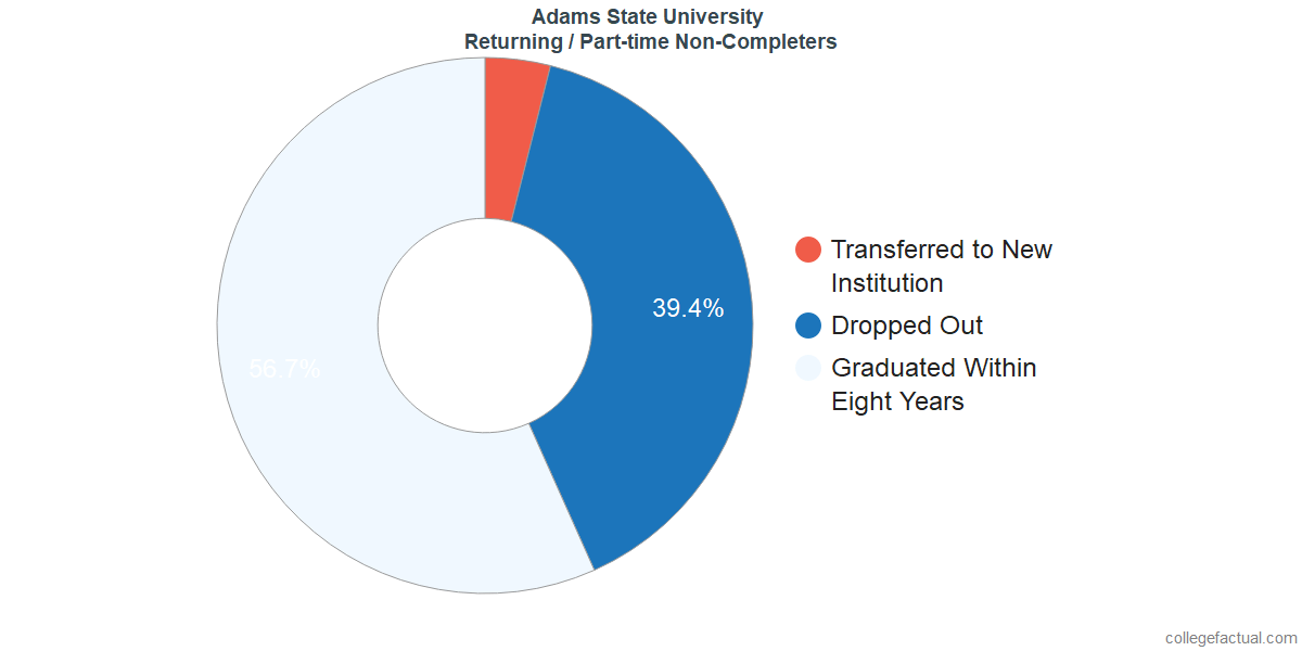 Non-completion rates for returning / part-time students at Adams State University