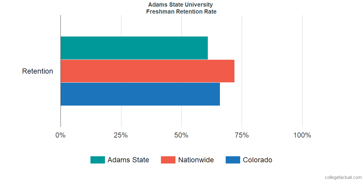 Adams StateFreshman Retention Rate