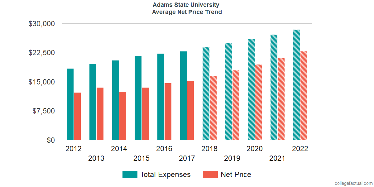 Net Price Trends at Adams State University