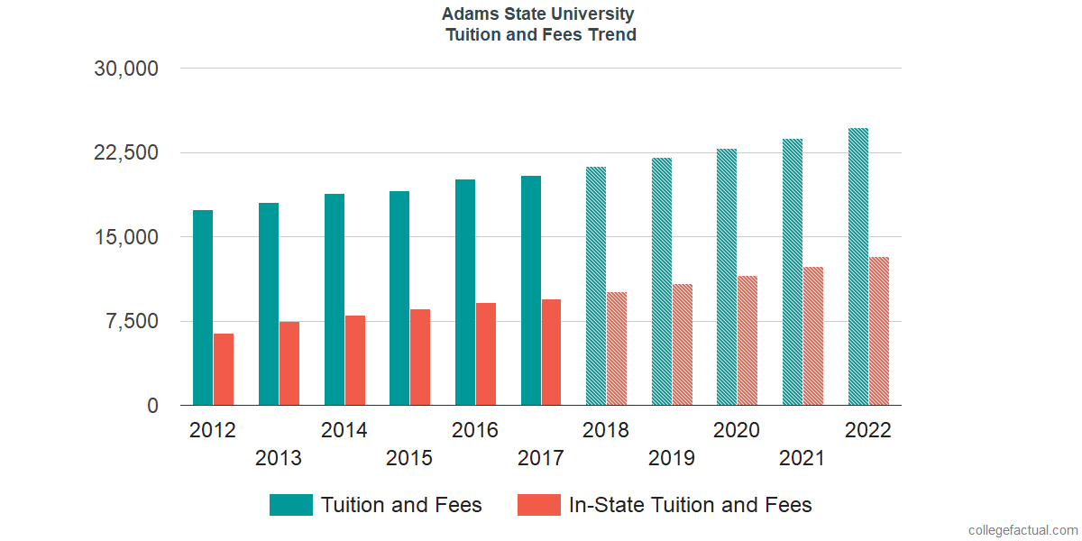 Tuition and Fees Trends at Adams State University