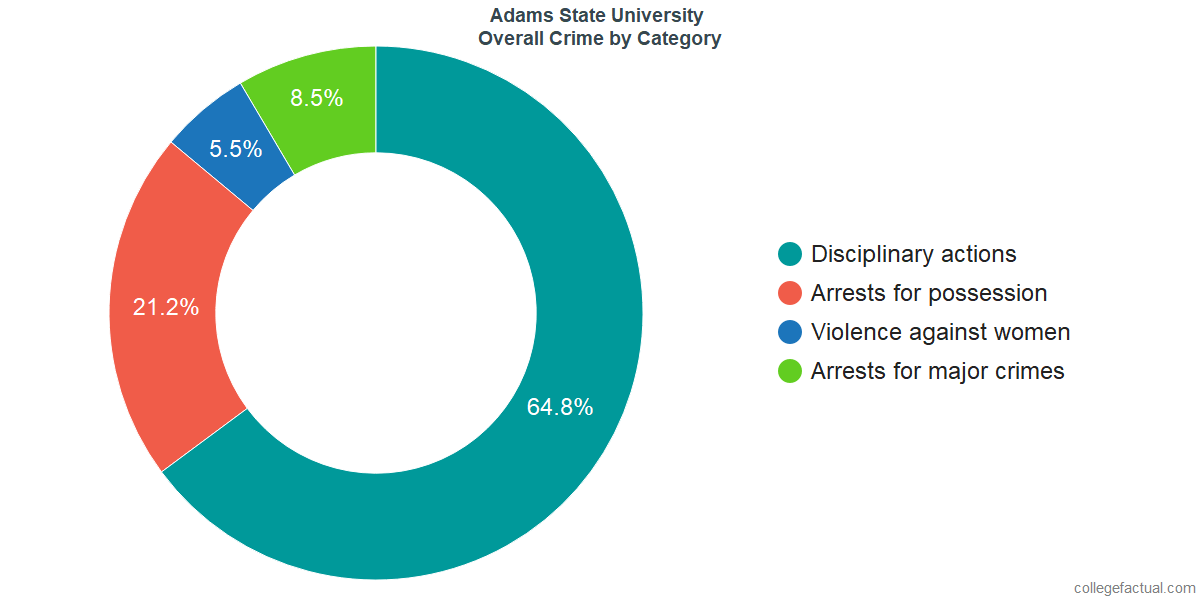 Overall Crime and Safety Incidents at Adams State University by Category