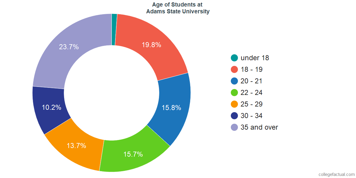 Age of Undergraduates at Adams State University