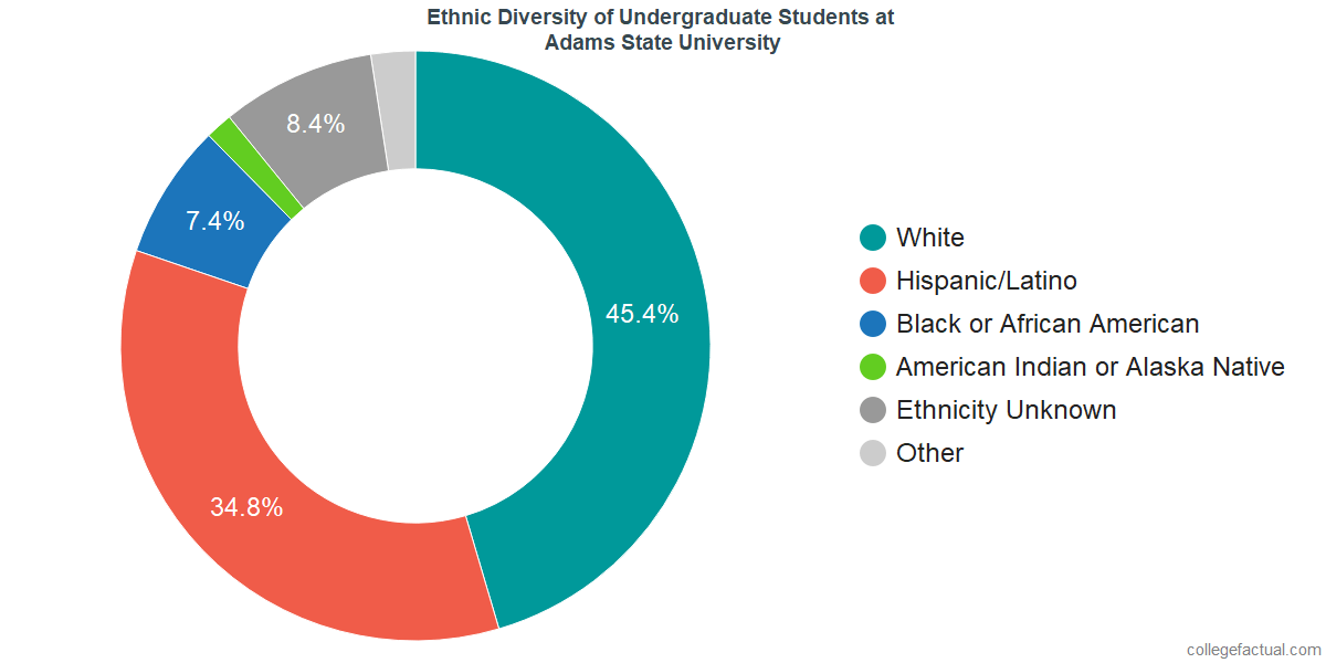 Ethnic Diversity of Undergraduates at Adams State University