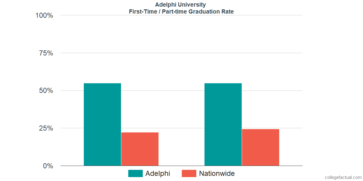 Graduation rates for first-time / part-time students at Adelphi University