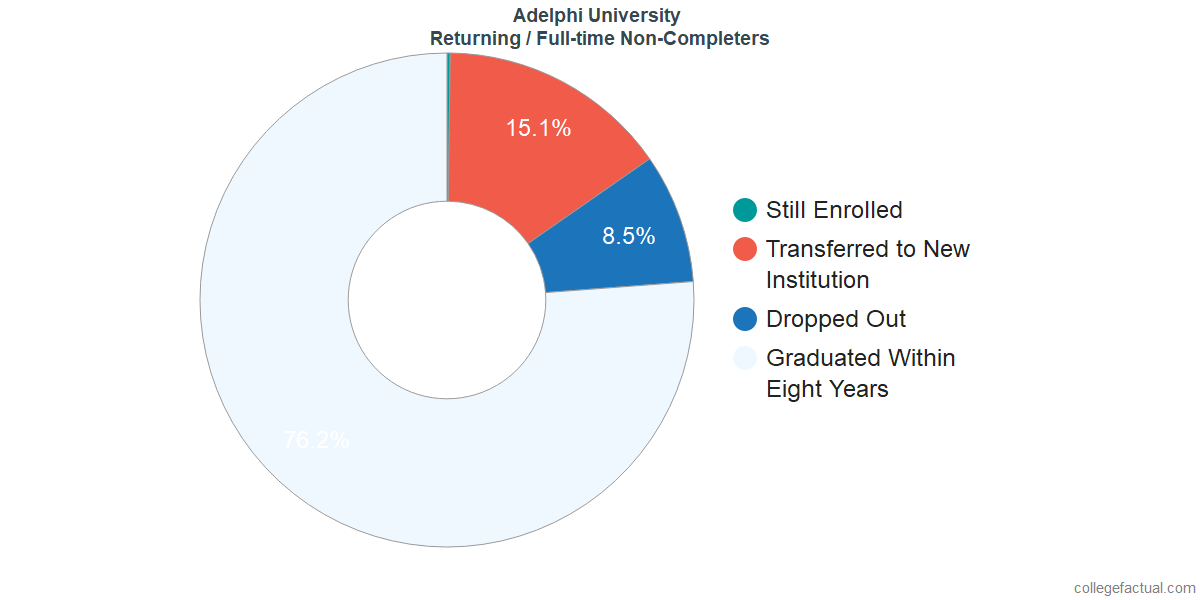Non-completion rates for returning / full-time students at Adelphi University
