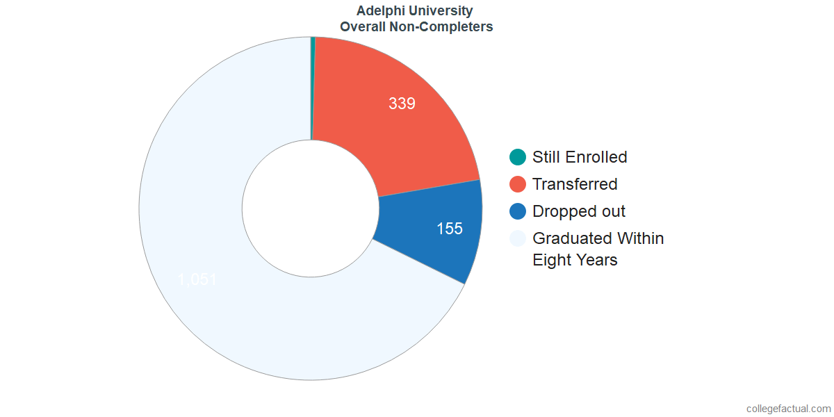 outcomes for students who failed to graduate from Adelphi University