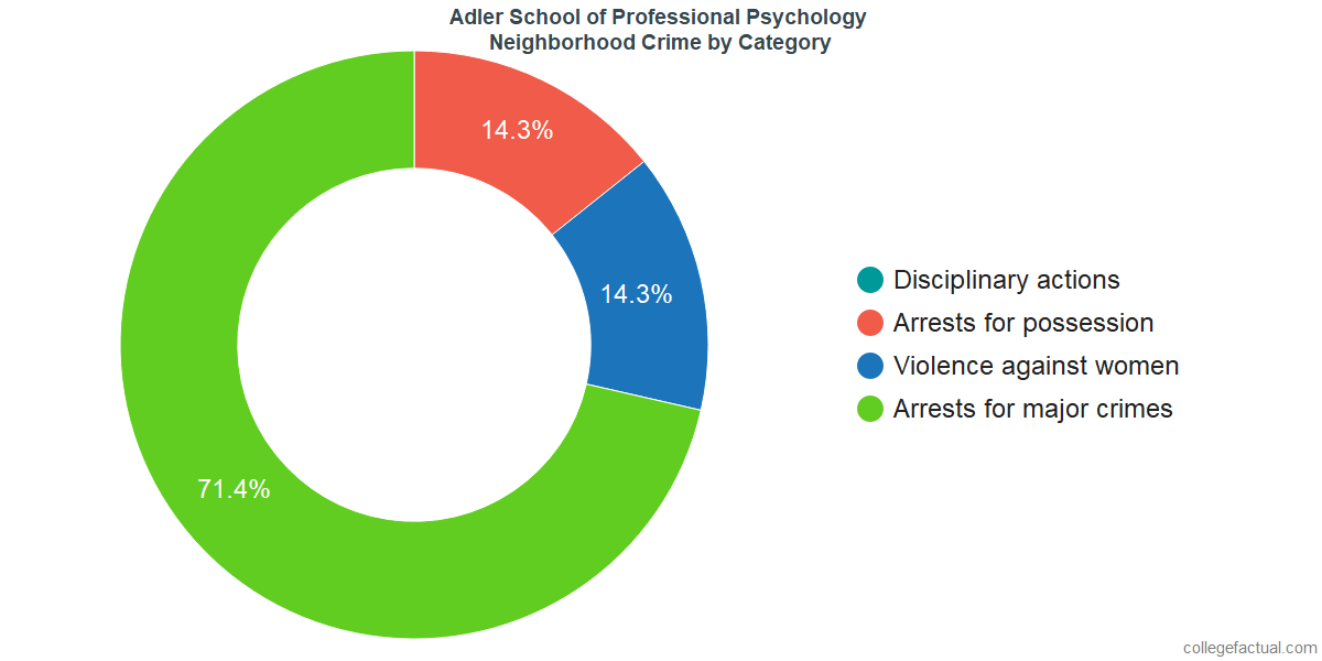 Chicago Neighborhood Crime and Safety Incidents at Adler School of Professional Psychology by Category