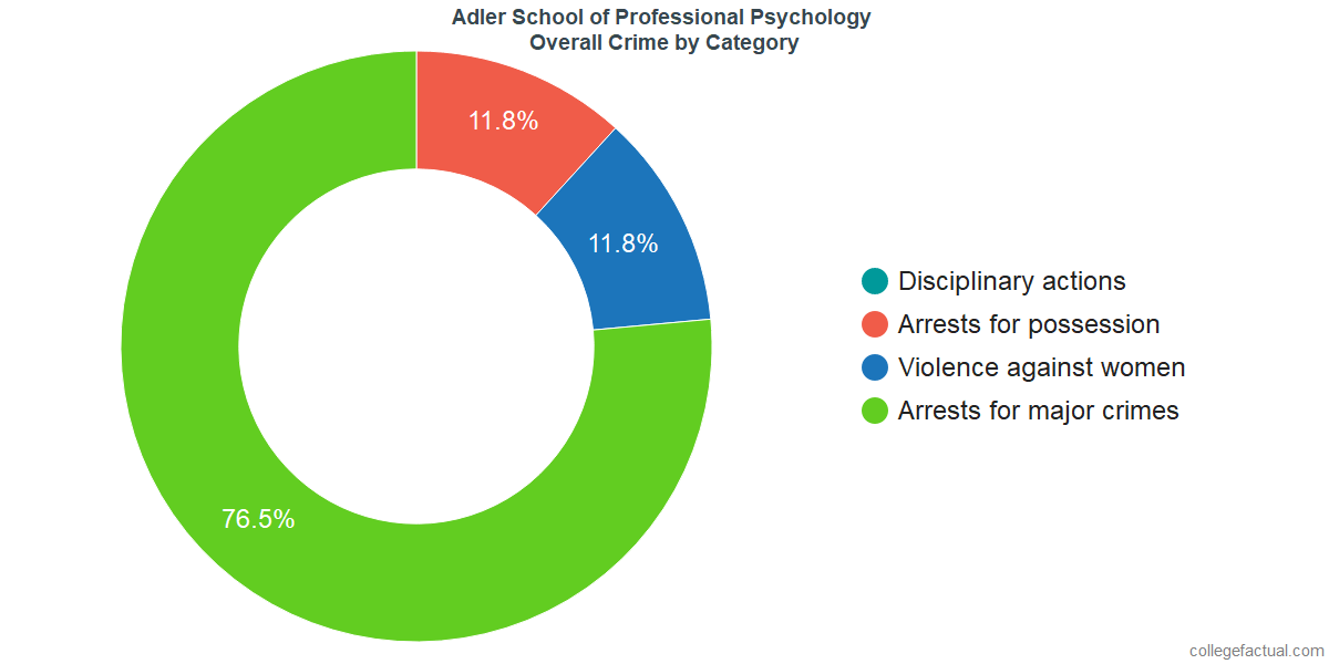 Overall Crime and Safety Incidents at Adler School of Professional Psychology by Category
