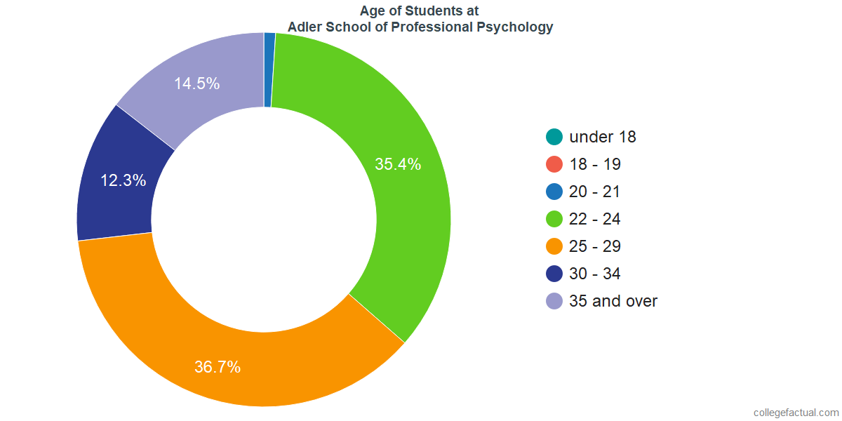 Age of Undergraduates at Adler School of Professional Psychology