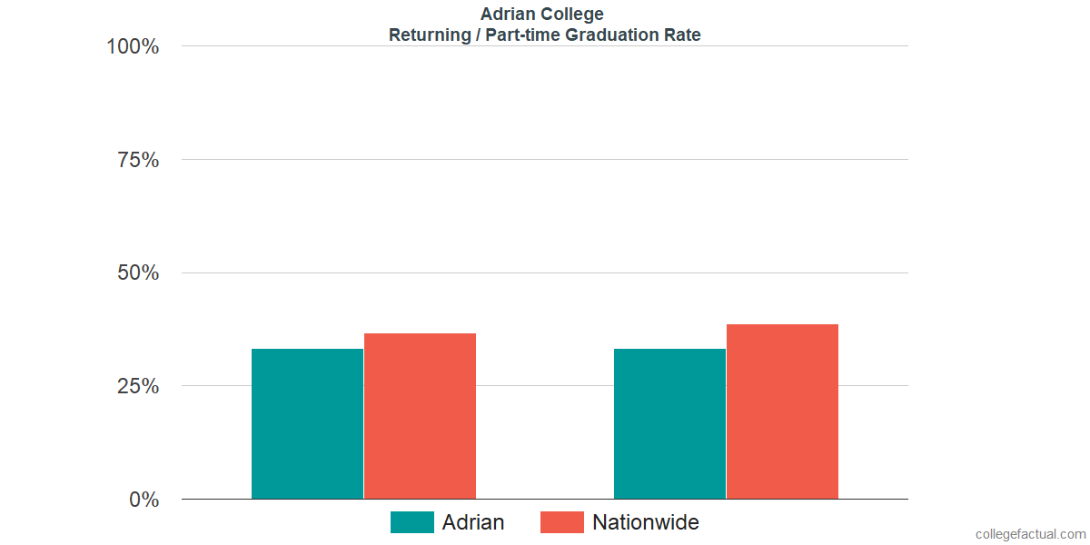 Graduation rates for returning / part-time students at Adrian College