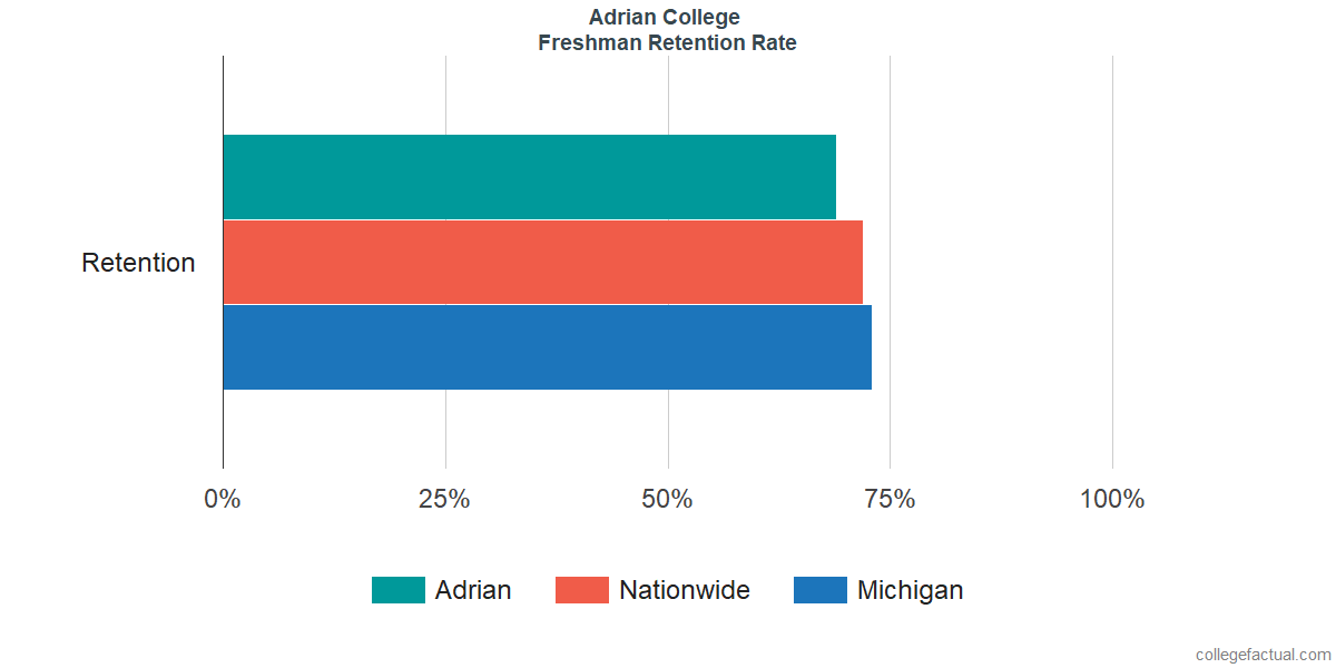 Freshman Retention Rate at Adrian College