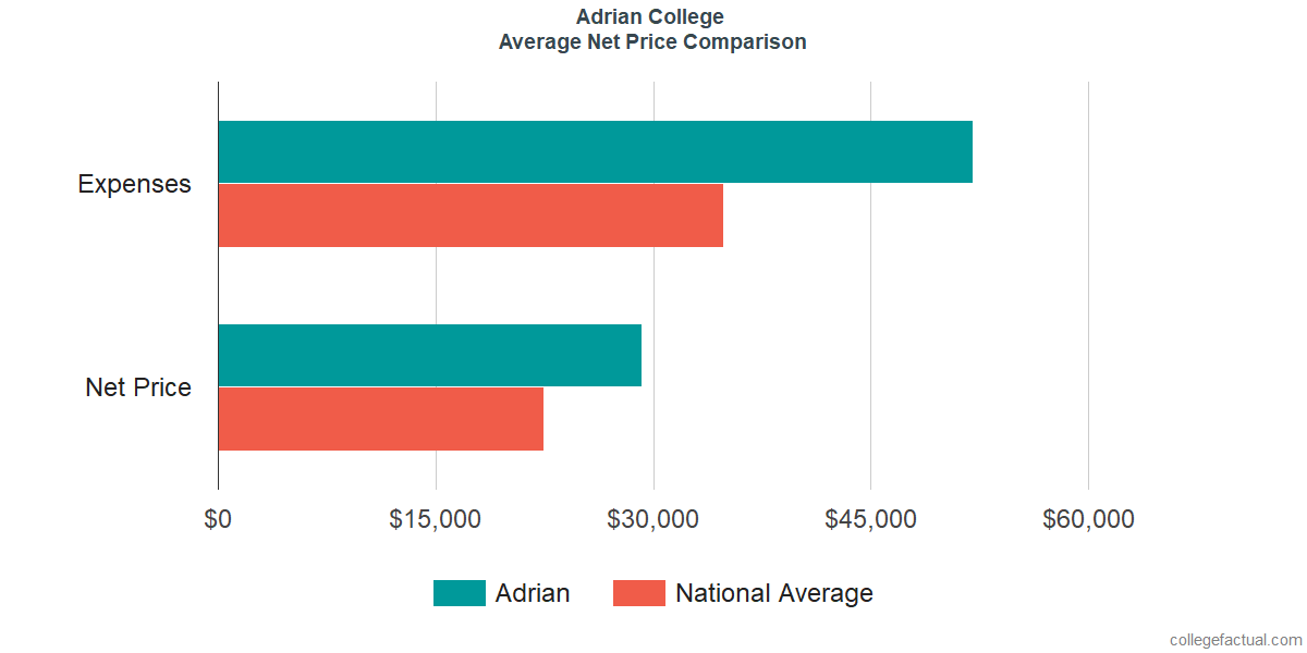 Net Price Comparisons at Adrian College