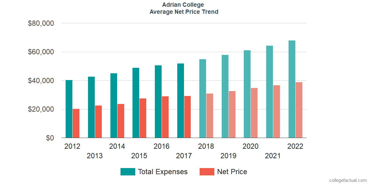 Net Price Trends at Adrian College