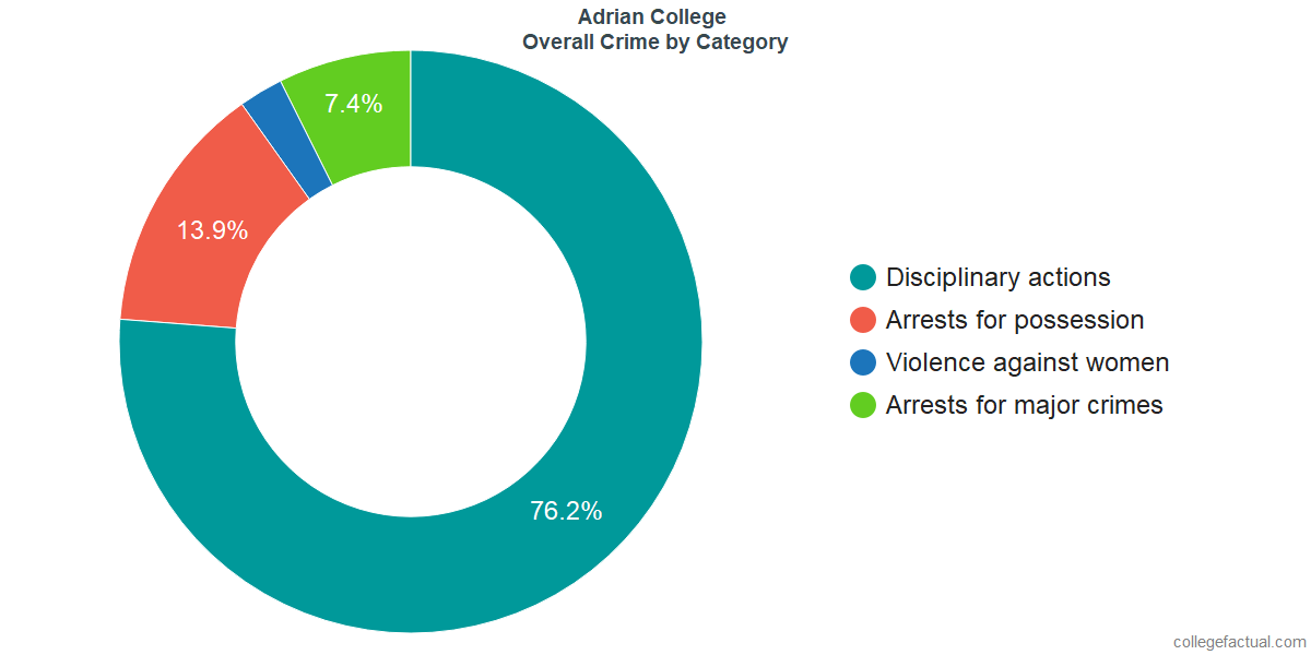 Overall Crime and Safety Incidents at Adrian College by Category