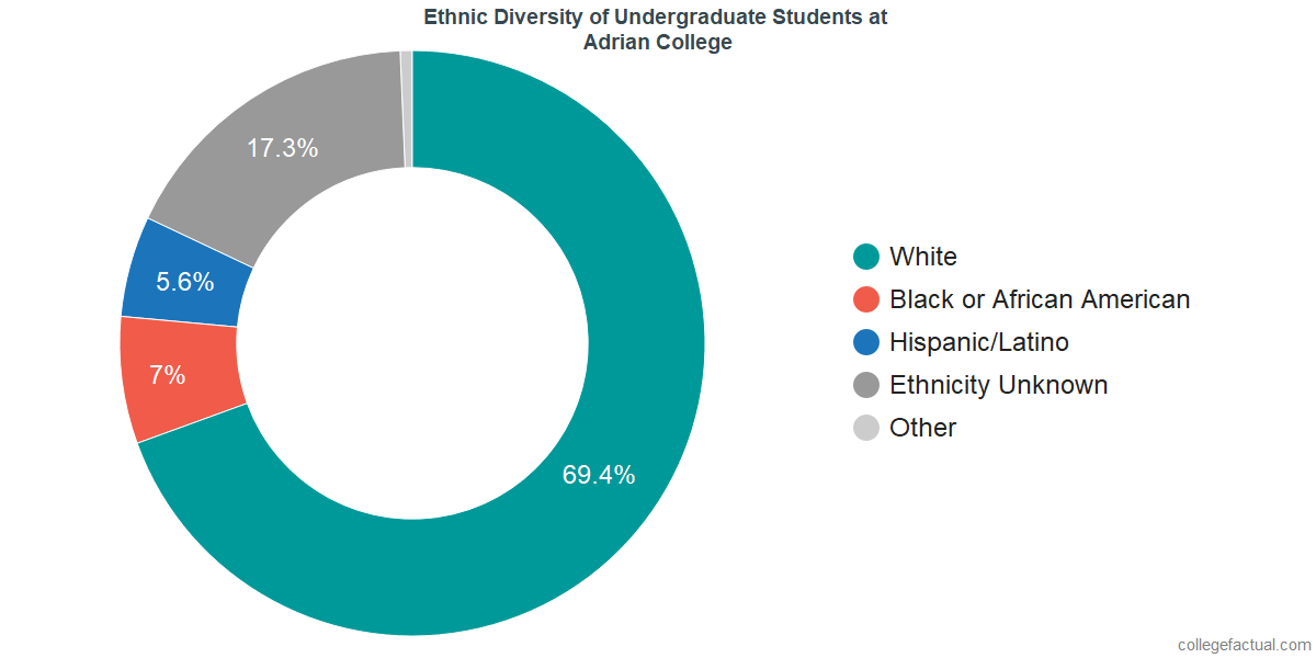 Ethnic Diversity of Undergraduates at Adrian College