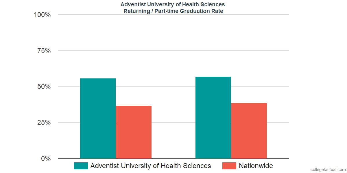 Graduation rates for returning / part-time students at Adventist University of Health Sciences