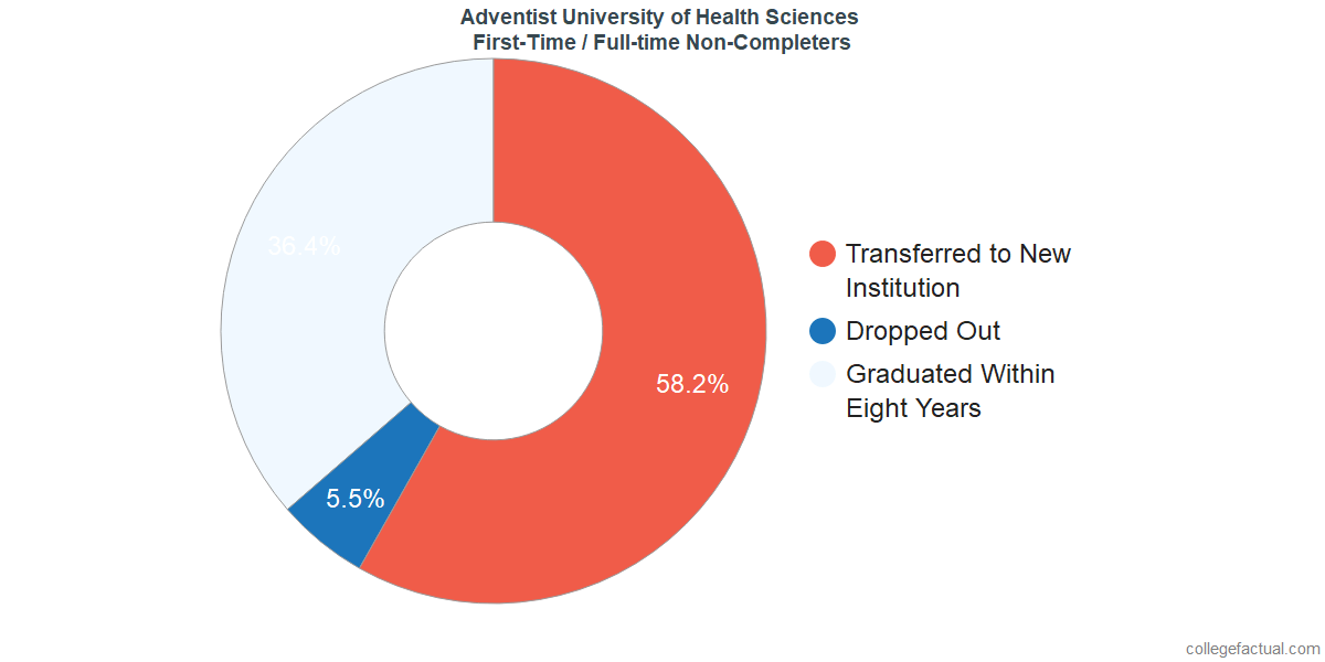 Non-completion rates for first-time / full-time students at Adventist University of Health Sciences