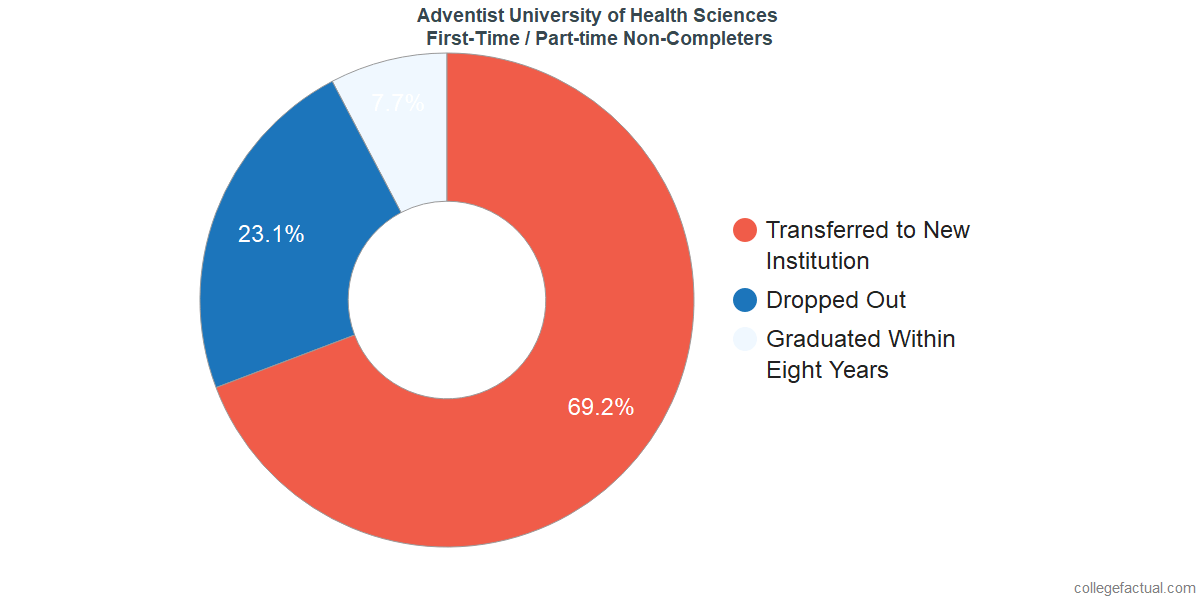 Non-completion rates for first-time / part-time students at Adventist University of Health Sciences