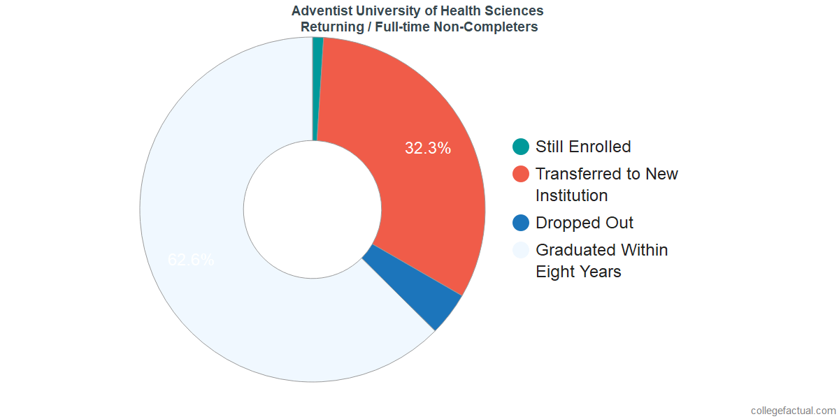 Non-completion rates for returning / full-time students at Adventist University of Health Sciences