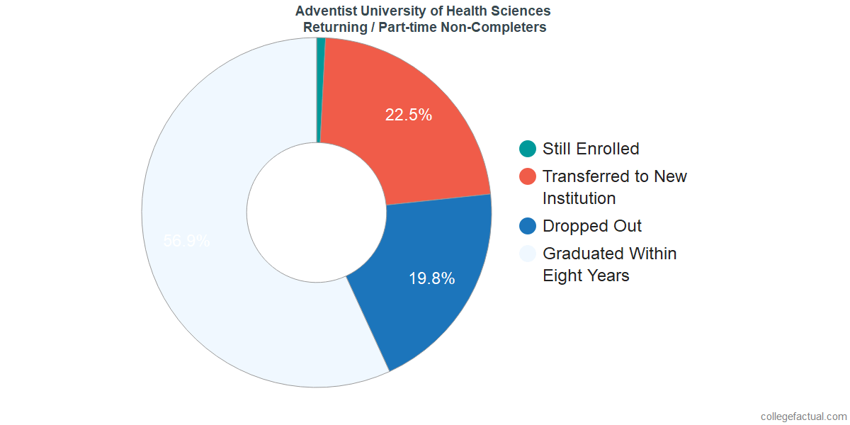 Non-completion rates for returning / part-time students at Adventist University of Health Sciences