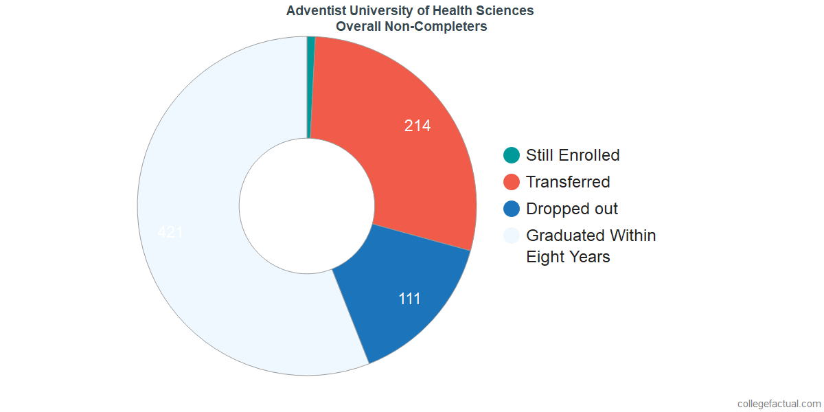 outcomes for students who failed to graduate from Adventist University of Health Sciences