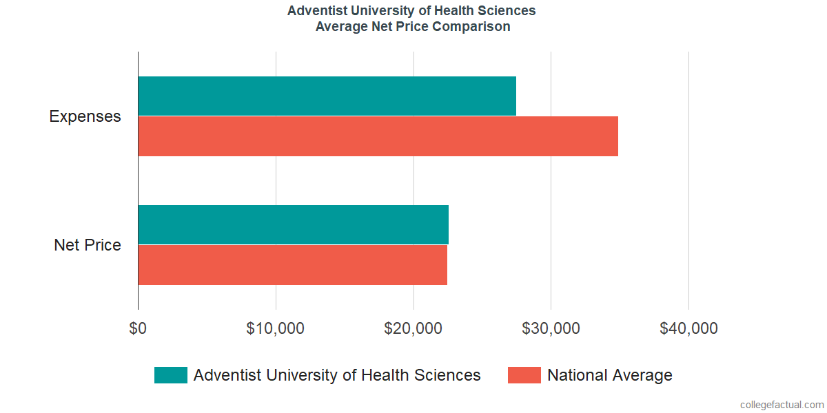 Net Price Comparisons at Adventist University of Health Sciences