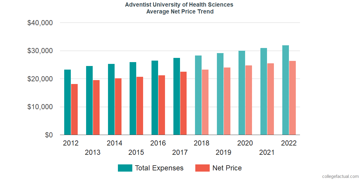 Net Price Trends at Adventist University of Health Sciences