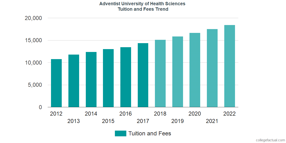 Tuition and Fees Trends at Adventist University of Health Sciences