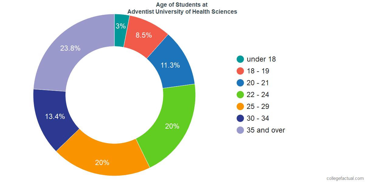 Age of Undergraduates at Adventist University of Health Sciences
