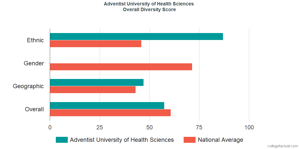 Overall Diversity at Adventist University of Health Sciences