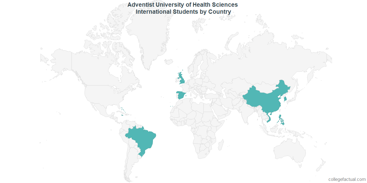 International students by Country attending Adventist University of Health Sciences