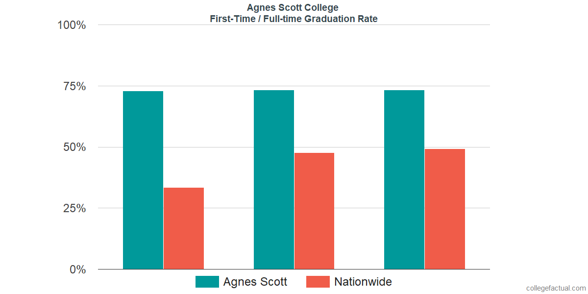 Graduation rates for first-time / full-time students at Agnes Scott College