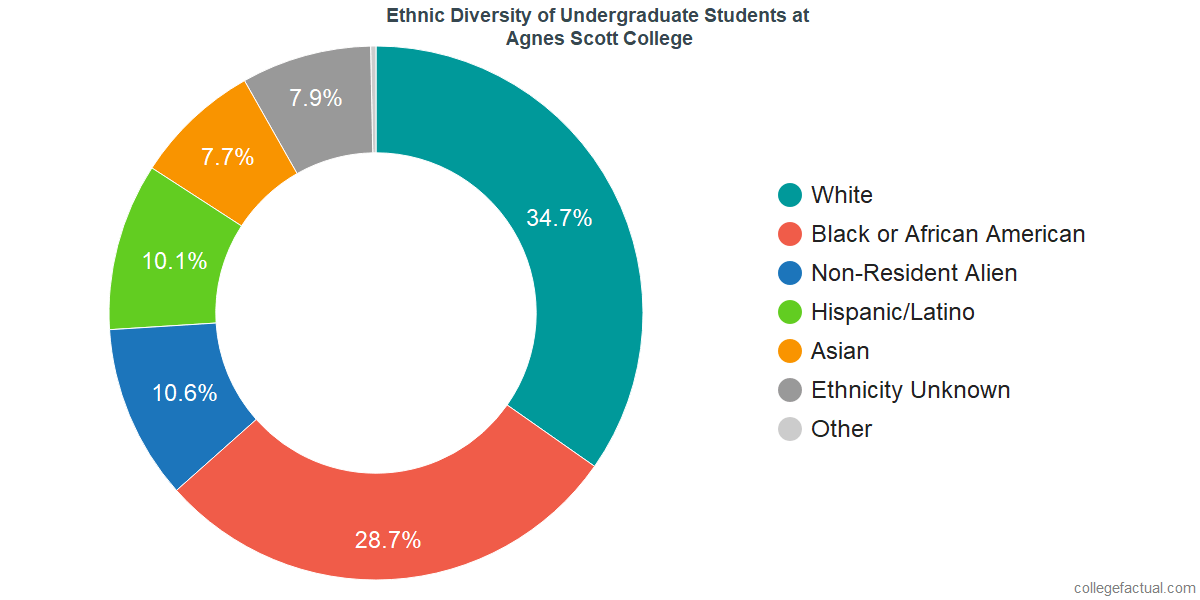 Ethnic Diversity of Undergraduates at Agnes Scott College