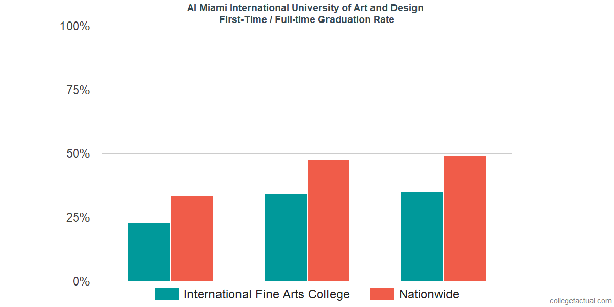 Graduation rates for first-time / full-time students at AI Miami International University of Art and Design