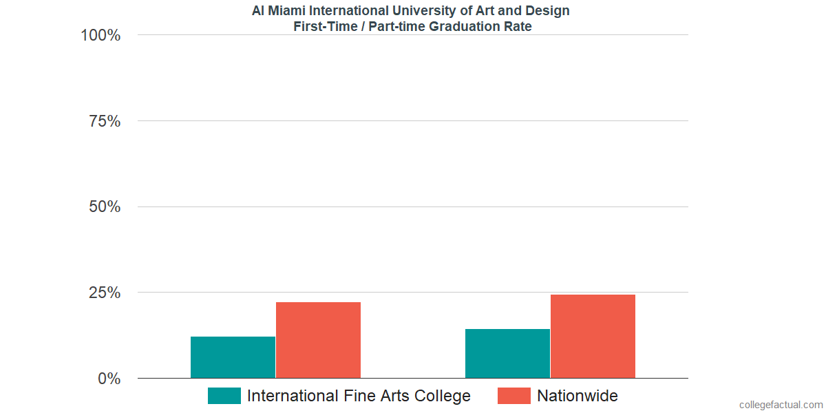 Graduation rates for first-time / part-time students at AI Miami International University of Art and Design