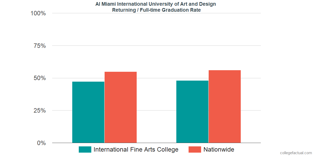 Graduation rates for returning / full-time students at AI Miami International University of Art and Design