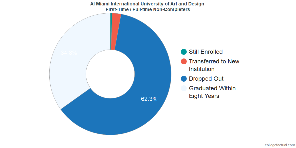 Non-completion rates for first-time / full-time students at AI Miami International University of Art and Design