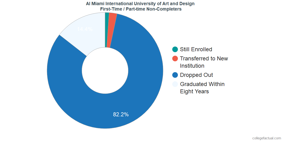 Non-completion rates for first-time / part-time students at AI Miami International University of Art and Design
