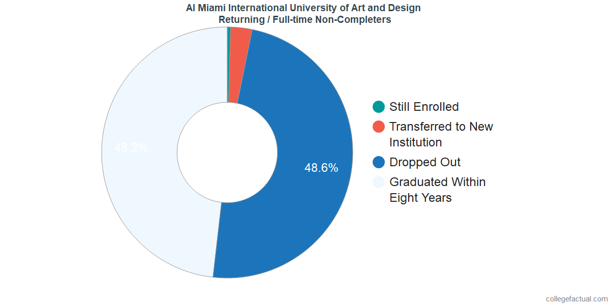 Non-completion rates for returning / full-time students at AI Miami International University of Art and Design